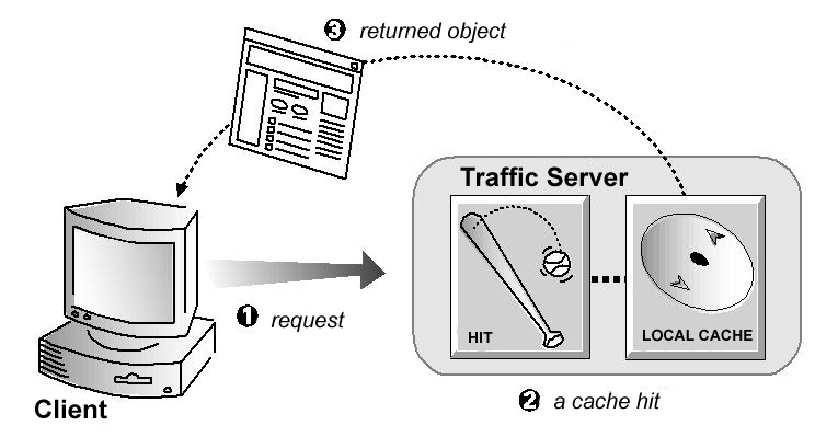 HTTP Proxy Caching — Apache Traffic Server 10 0 0 documentation