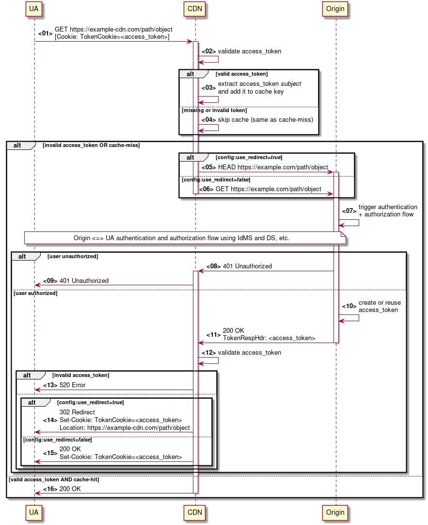 Access Control Plugin — Apache Traffic Server 9 0 0 documentation