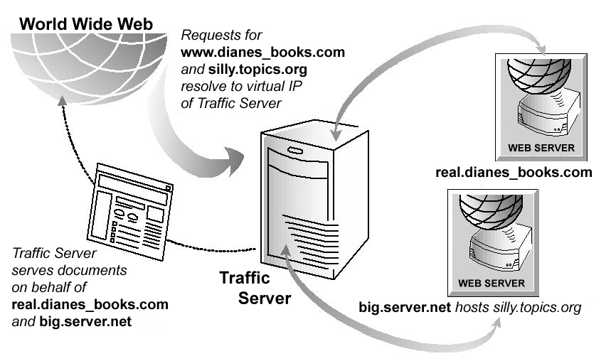 Reverse Proxy and HTTP Redirects — Apache Traffic Server