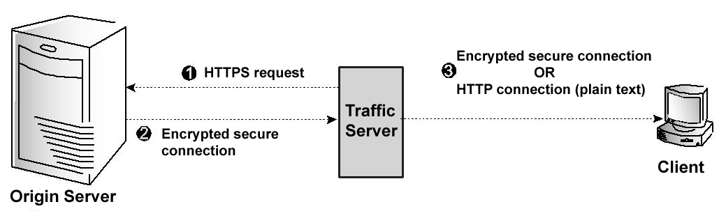 security � apache traffic server 900 documentation