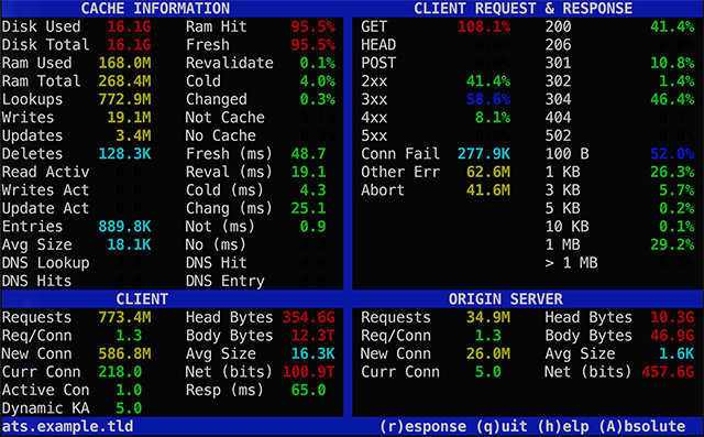 traffic_top — Apache Traffic Server 9 0 0 documentation